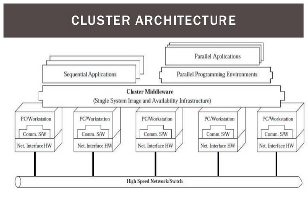 computer-cluster-la-gi