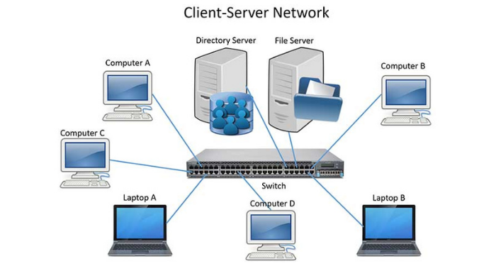 client/server-network-la-gi